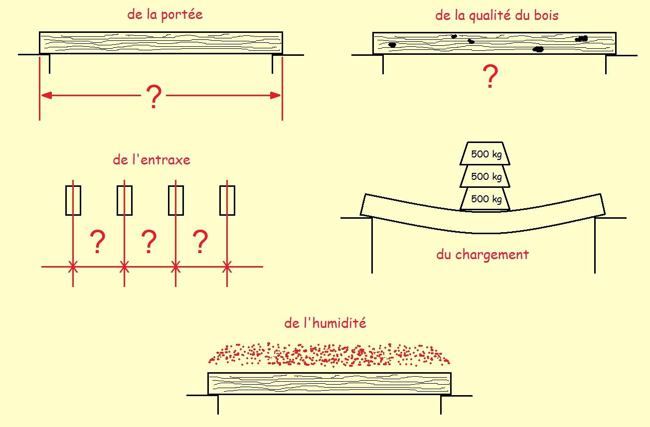 les techniques de charpente la fl che et la s. Black Bedroom Furniture Sets. Home Design Ideas