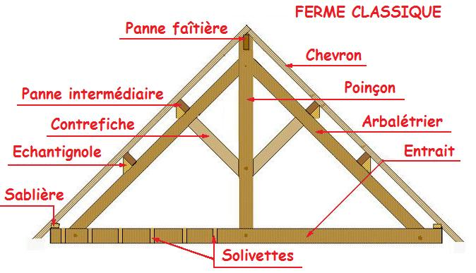 Comprendre les principes for Ferme de charpente en bois